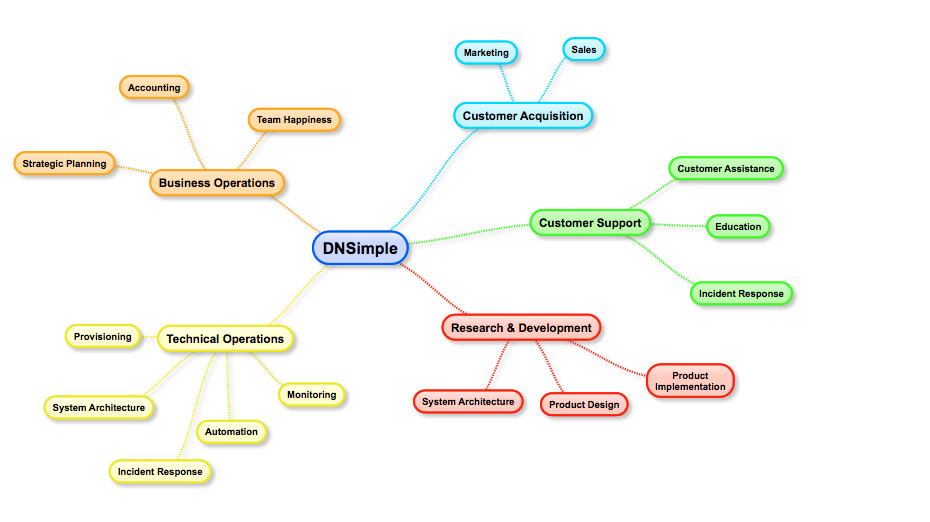 how we support our customers at dnsimple dnsimple blog