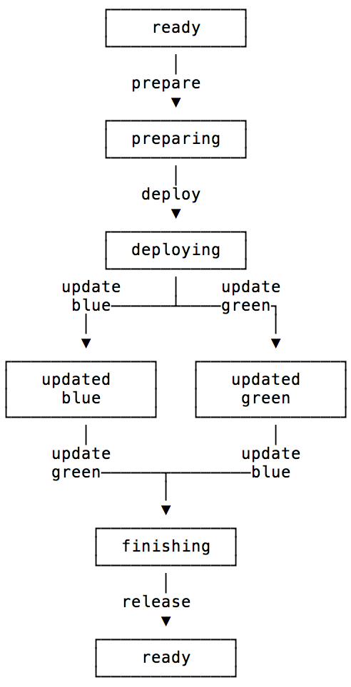 State diagram of the deploy states